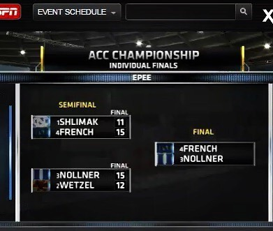 ESPN3 scoreboard from live stream showing Peter Wetzel in 4th Place at 2016 ACC Fencing Championships hosted at Notre Dame.